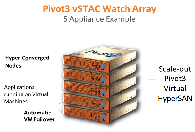Pivot3 Array 5 Appliance Example